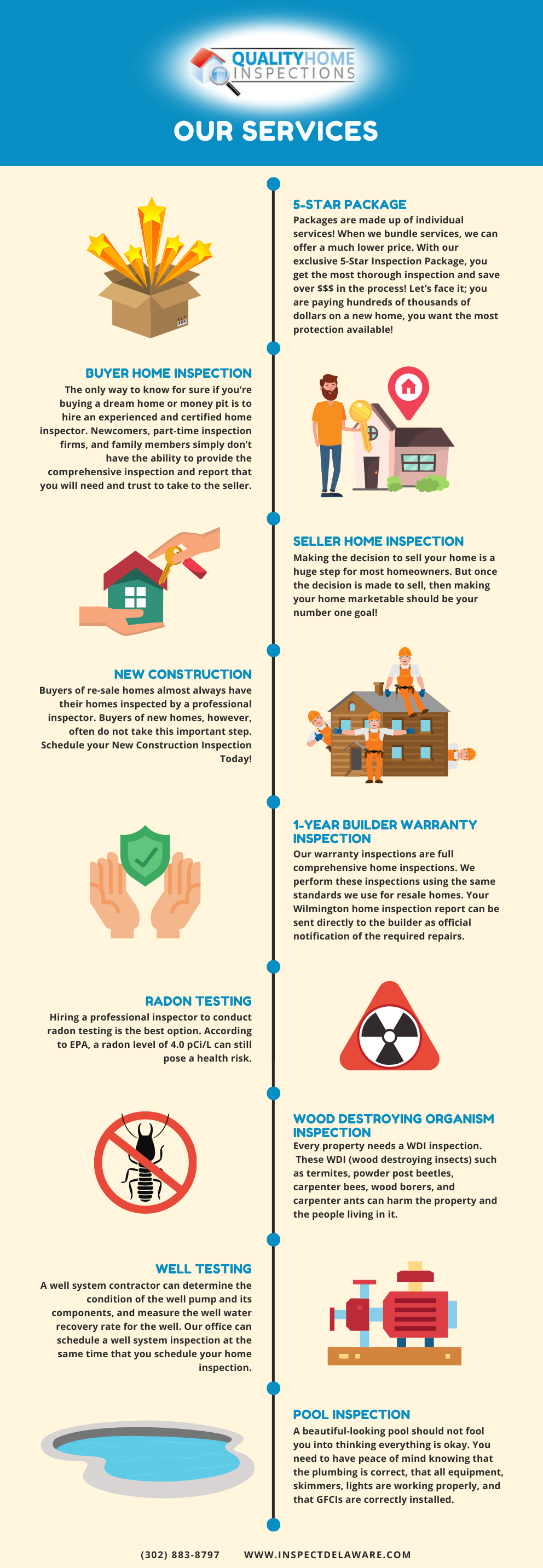 Quality Home Inspections Services Infographic